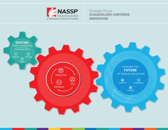 NASSP Process of Stakeholder-Centric Innovation
