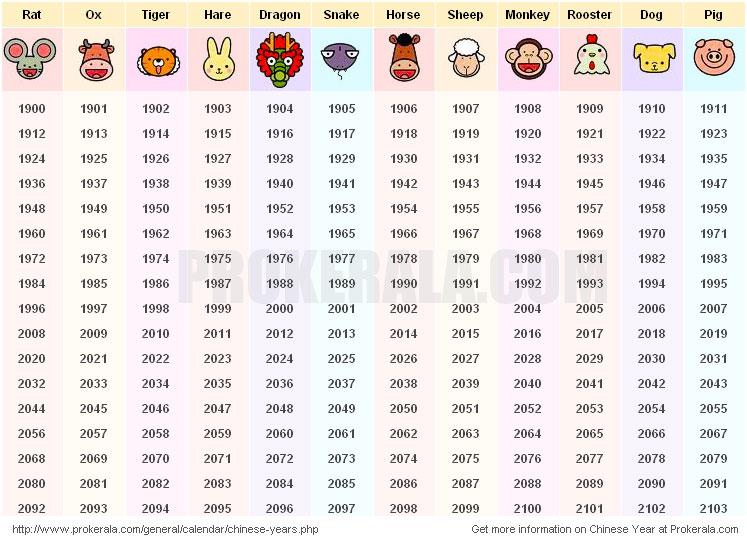 Chinese Zodiac Related Keywords & Suggestions - Chinese Zodiac Long ...