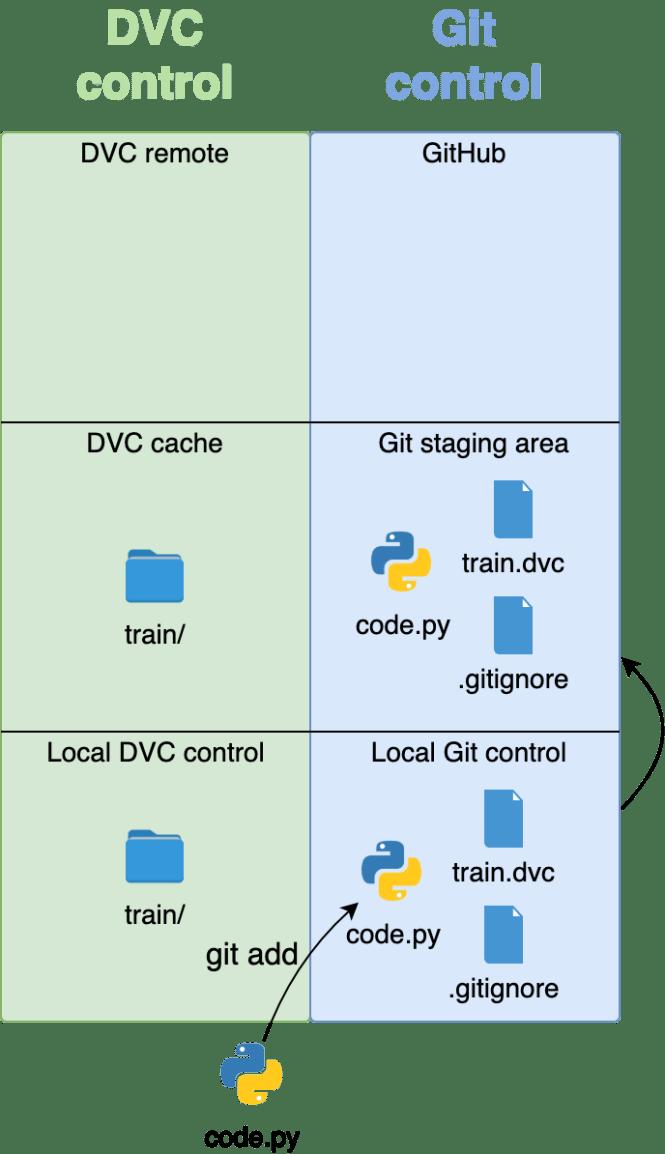git add déplace le code sous contrôle Git et ajoute tout à la zone de préparation