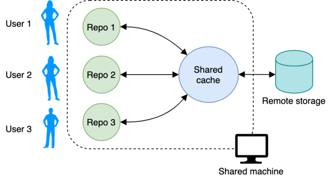 Multiple users can share a development machine