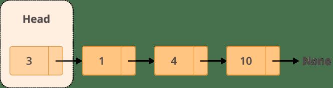 Exemple de structure d'une liste liée