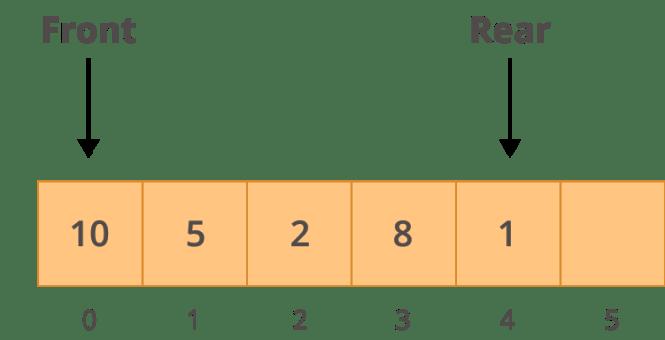 Exemple de structure d'une file d'attente