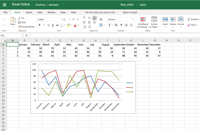 Example Spreadsheet With Line Chart and Categories