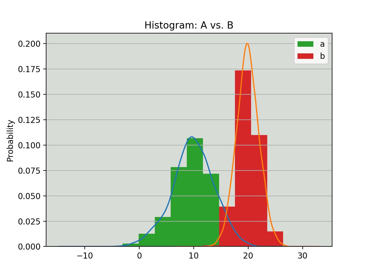 Y Statistical Media Graph X