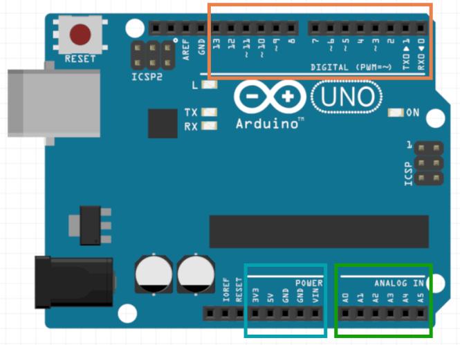 Ports Arduino Uno