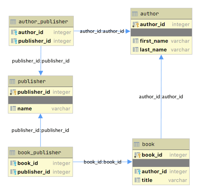 ERD diagram for the author_book_publisher Sqlite database produced with JetBrains DataGrip application