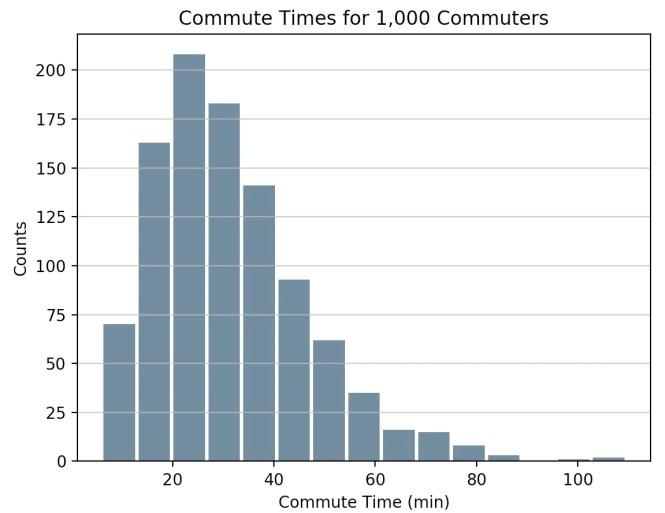 Histogramme des temps de déplacement pour 1000 navetteurs