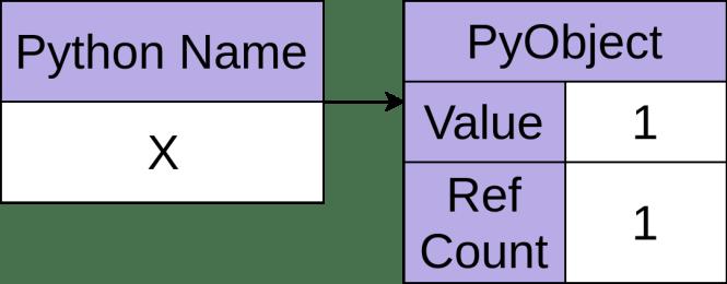 Un objet Python avec un nombre de références égal à un.