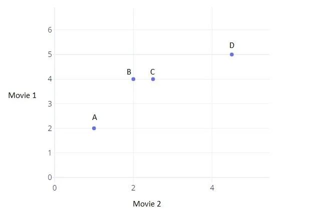Points représentés sur un graphique pour visualiser la distance euclidienne