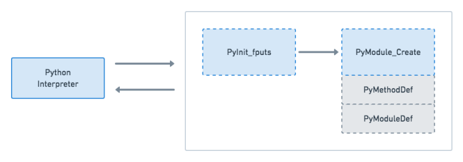 Communication API Python C