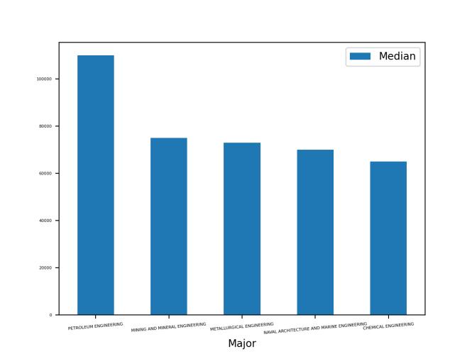 Bar plot avec top 5 médian