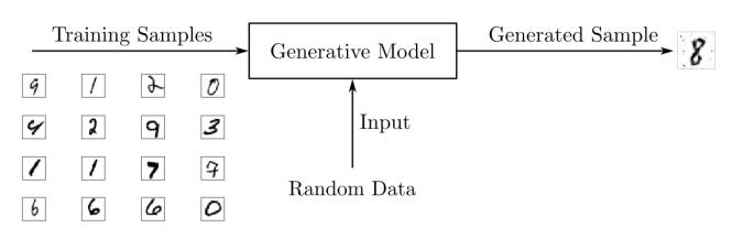 Modèle génératif