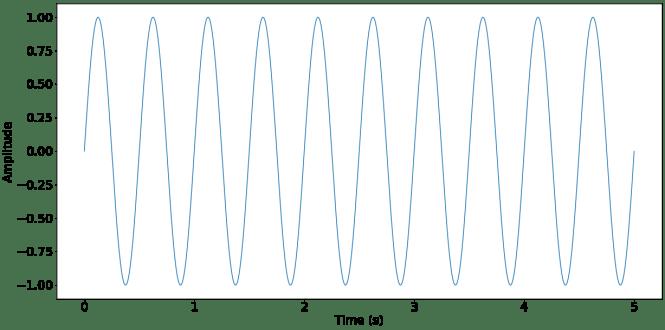 Une onde sinusoïdale de 2 Hz