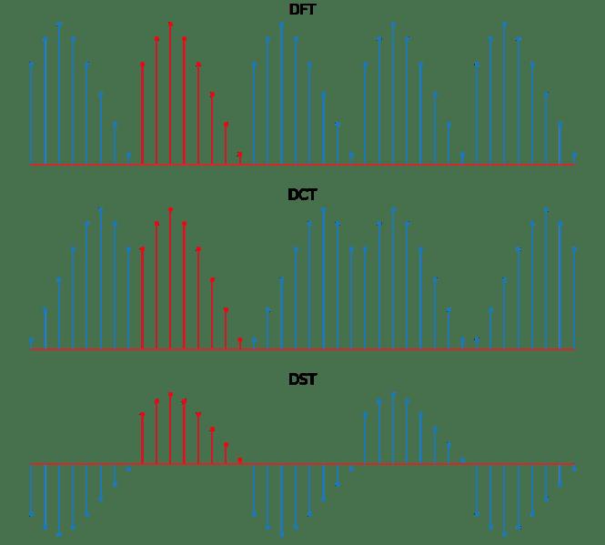 Diagramme de la façon dont différentes transformations discrètes étendent les fonctions