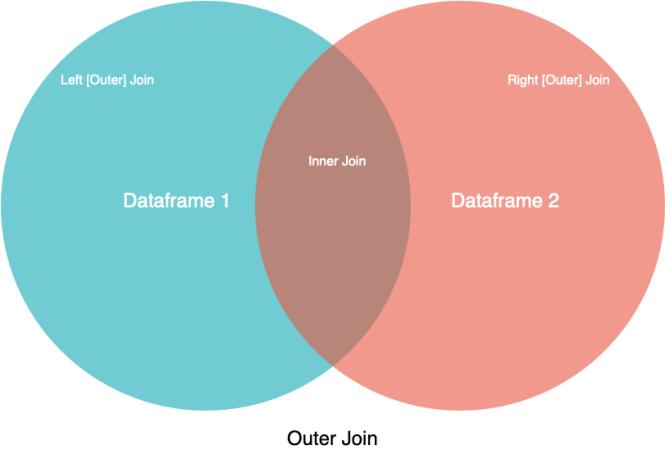 Diagramme de Venn des opérations de jointure