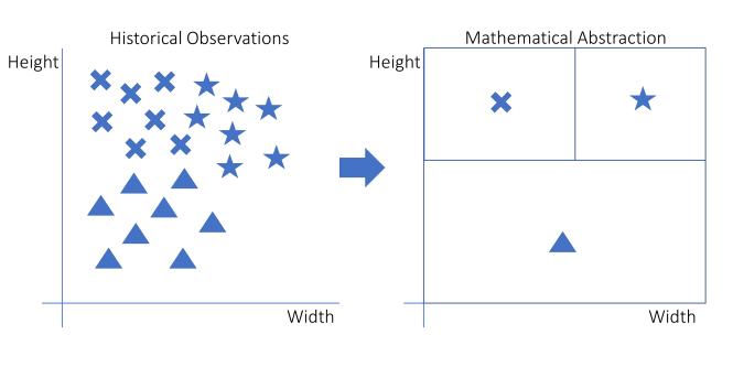Idée générale derrière l'apprentissage automatique