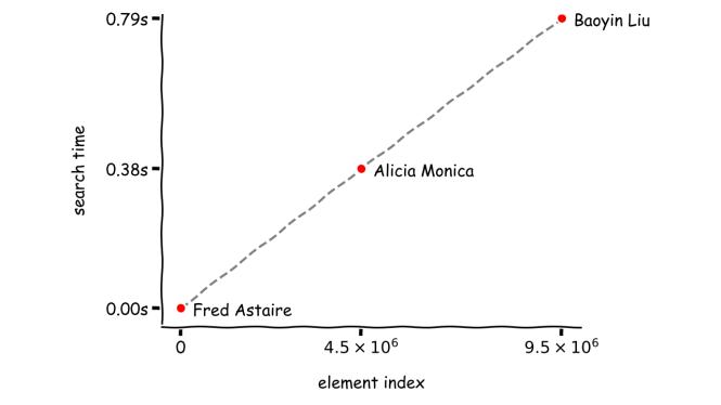 Performances de recherche linéaire