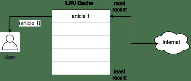 Comment les éléments sont-ils insérés dans le cache LRU lorsqu'ils sont accessibles à partir du réseau