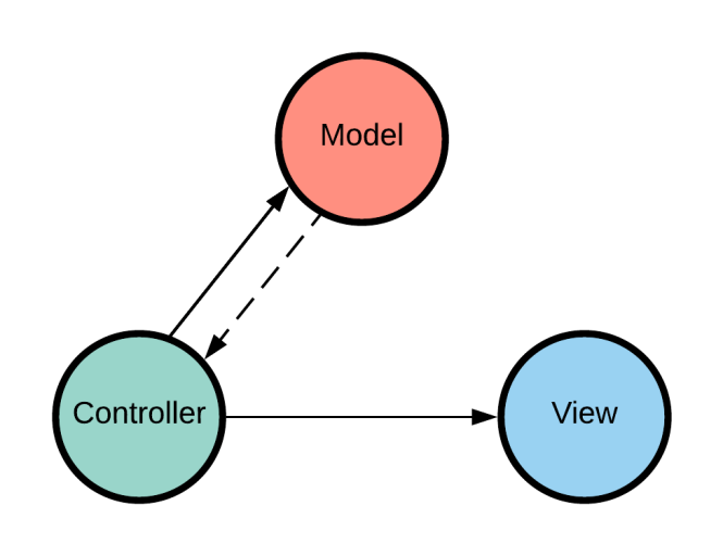 Diagramme MVC JavaScript