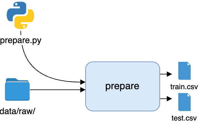 The first stage of the pipeline, preparation