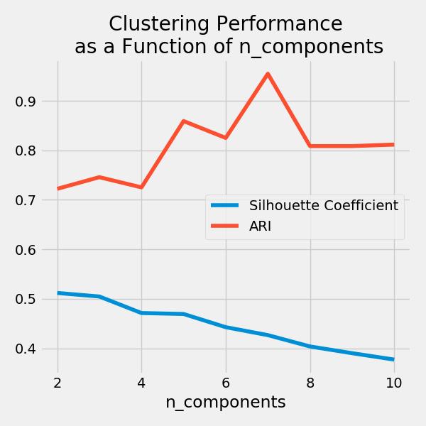 k signifie évaluation des performances