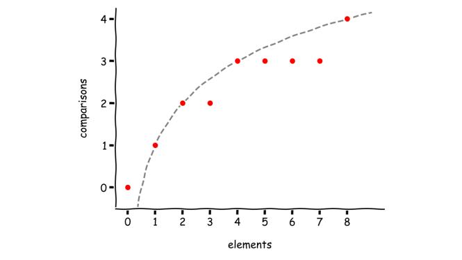Empirical Data of Binary Search