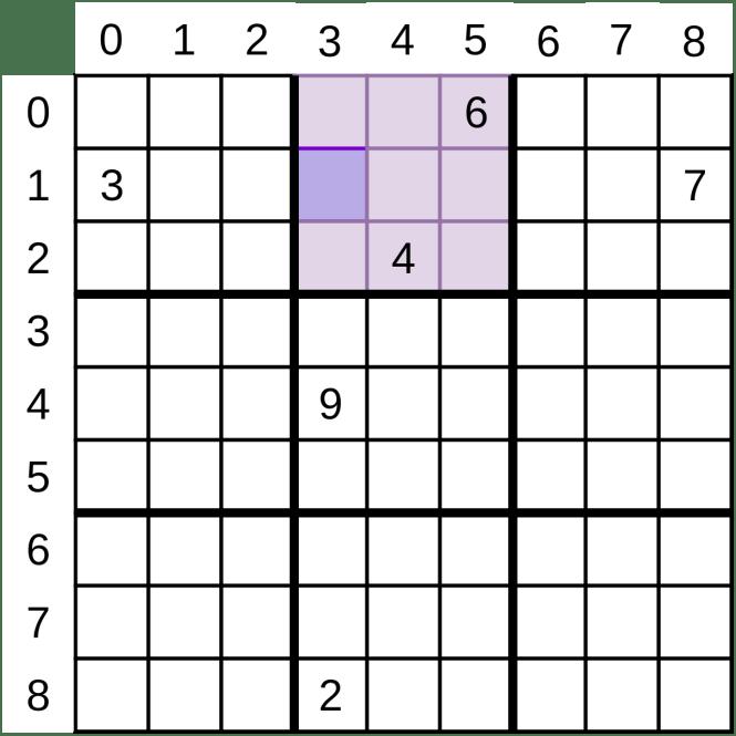 Une grille de Sudoku montrant un point de départ pour indiquer les valeurs possibles pour une cellule spécifique.