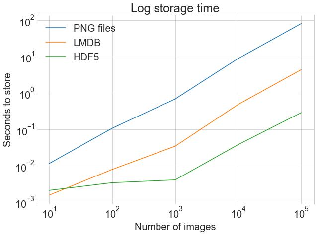 log-many-log