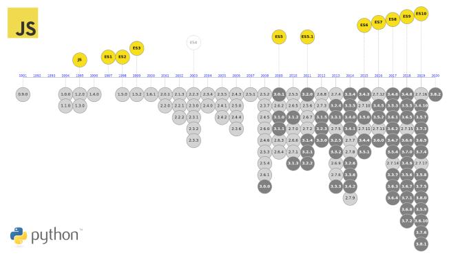 Chronologie des versions JavaScript et Python