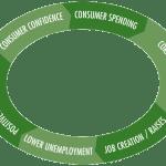 Economic Cycle Infographic