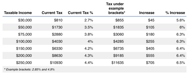 A more reasonable tax plan, example 1