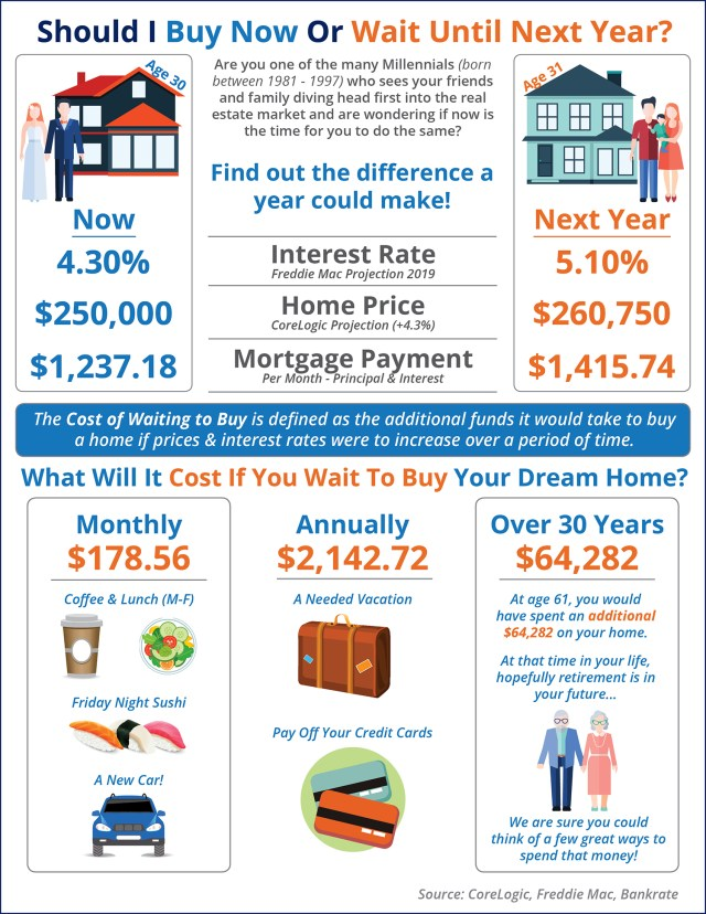 Should I Wait until next Year to Buy? Or Buy Now? [INFOGRAPHIC] | Simplifying The Market