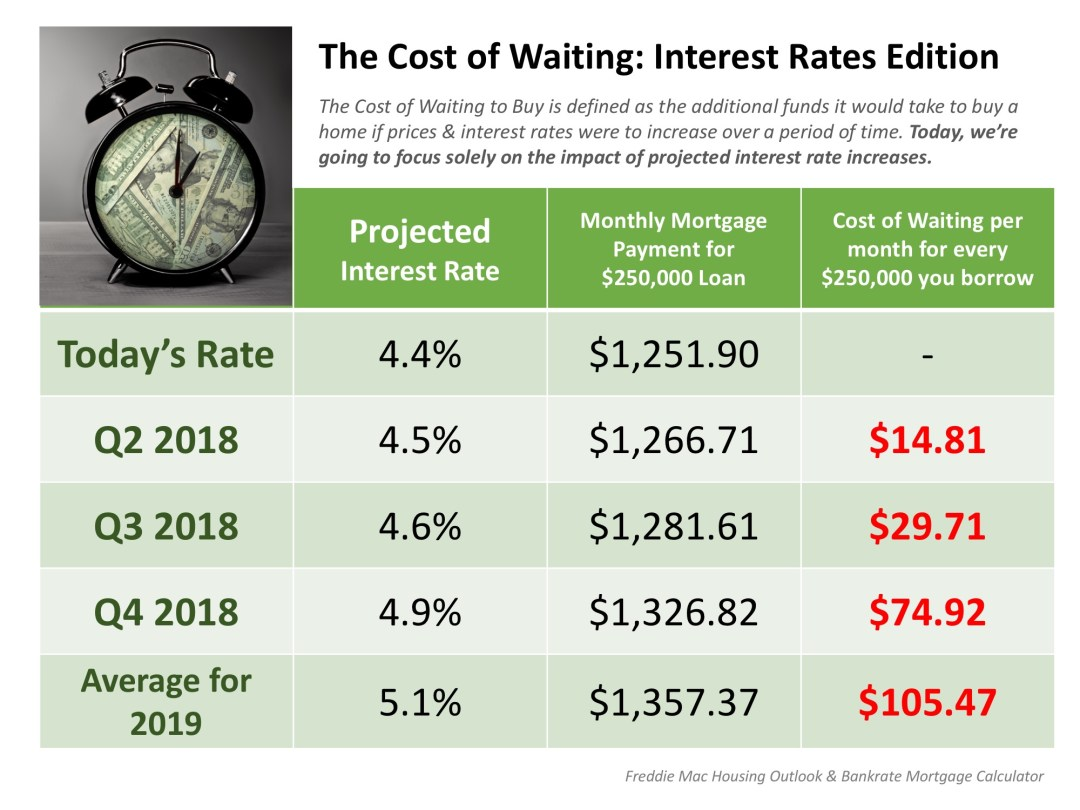 Buy A Home In Lake Stevens | The Cost of Waiting: Interest Rates Edition {INFOGRAPHIC}