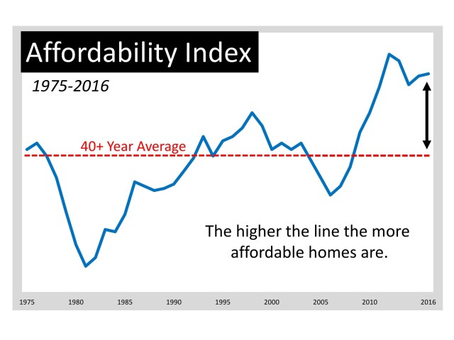 Moving up Is MORE Affordable Now Than Almost Any Other Time in 40 Years | Simplifying The Market
