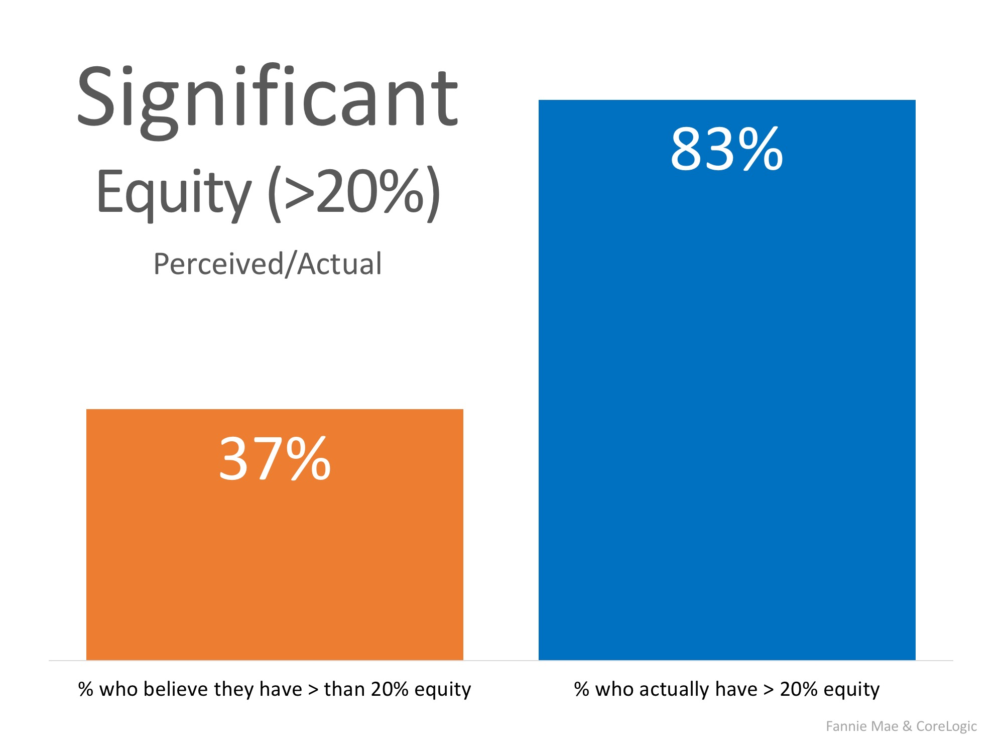 Are You Aware of How Much Equity You Have in Your Home? You May Be Surprised!   Simplifying The Market