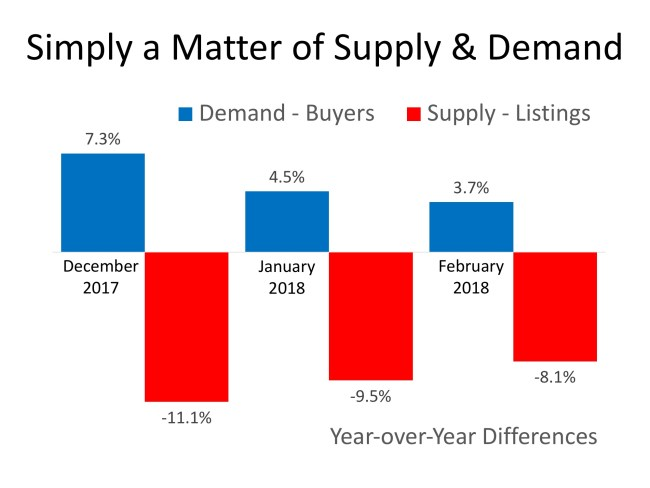 House Prices: Simply a Matter of Supply & Demand | Simplifying The Market