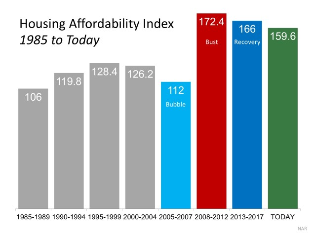 4 Reasons Why Today's Housing Market is NOT 2006 All Over Again   Simplifying The Market