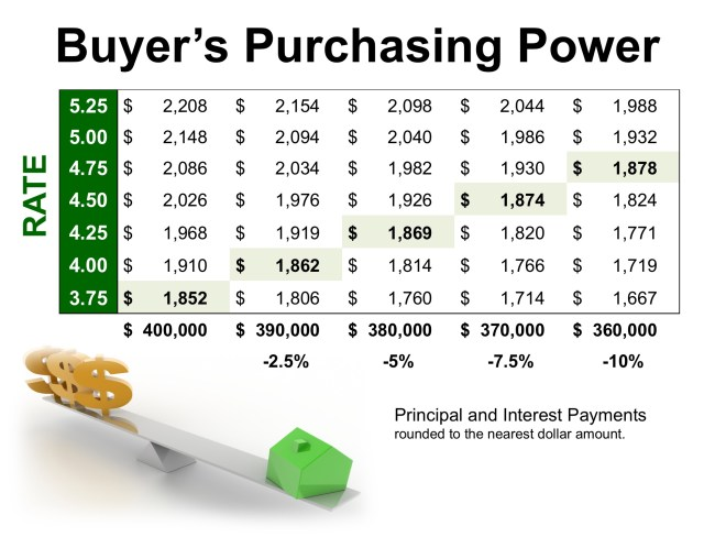 How Current Interest Rates Can Have a High Impact on Your Purchasing Power   Simplifying The Market