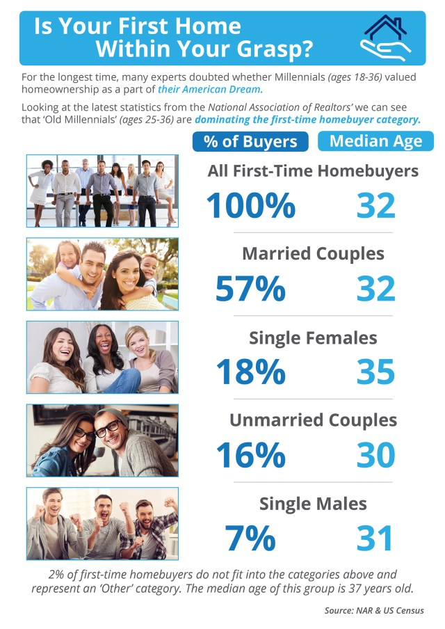 Is Your First Home Within Your Grasp Now? [INFOGRAPHIC] | Simplifying the Market