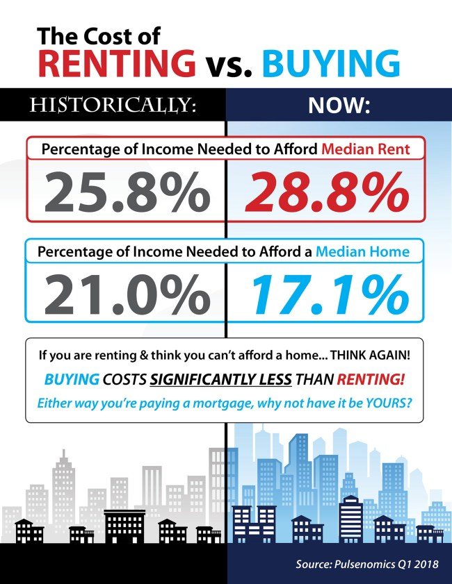 The Cost of Renting vs. Buying [INFOGRAPHIC]   Simplifying The Market