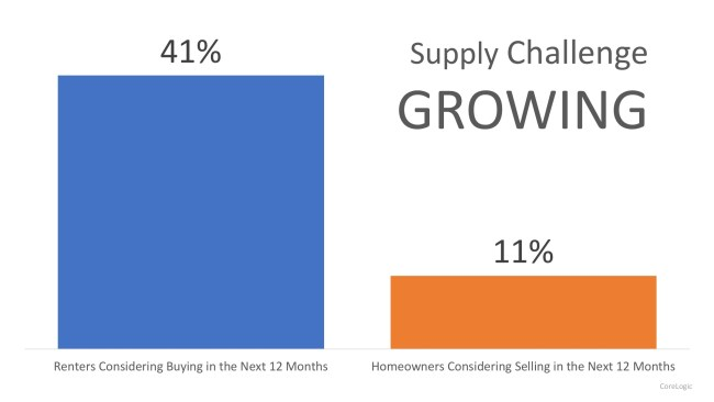 Demand for Homes to Buy Continues to Climb | Simplifying The Market