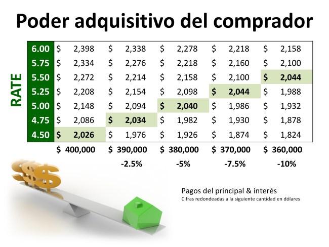 2 factores que vigilar en el mercado de bienes raíces actual: ya sea comprando o vendiendo | Simplifying The Market
