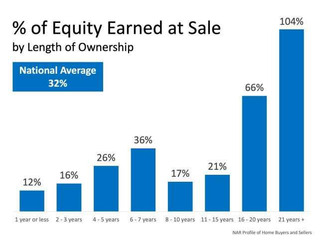 Home Sellers in Q3 Netted $61K at Resale | Simplifying The Market