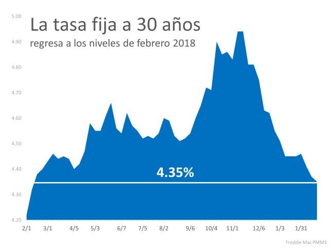 ¡Las tasas de interés alcanzaron un nuevo mínimo en 12 meses!   Simplifying The Market