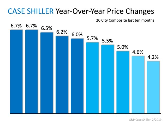 No Worries… Home Prices Coming in for a SOFT Landing | Simplifying The Market