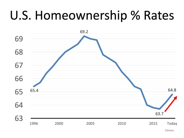 Homeownership is a Cornerstone of the American Dream | Simplifying The Market