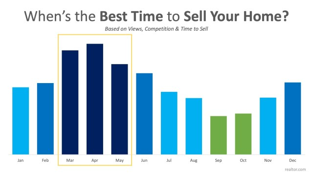 Data Says April is the Best Month to List Your Home for Sale   Simplifying The Market