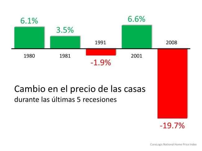 Los compradores de vivienda no deberían preocuparse por revivir 2008 | Simplifying The Market