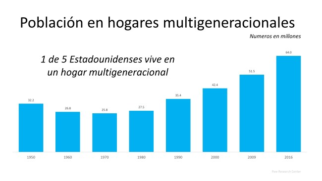 Los hogares multigeneracionales están en auge   Simplifying The Market