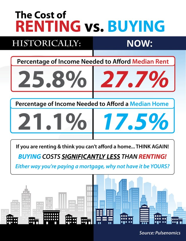 The Cost of Renting vs. Buying This Spring [INFOGRAPHIC] | Simplifying The Market